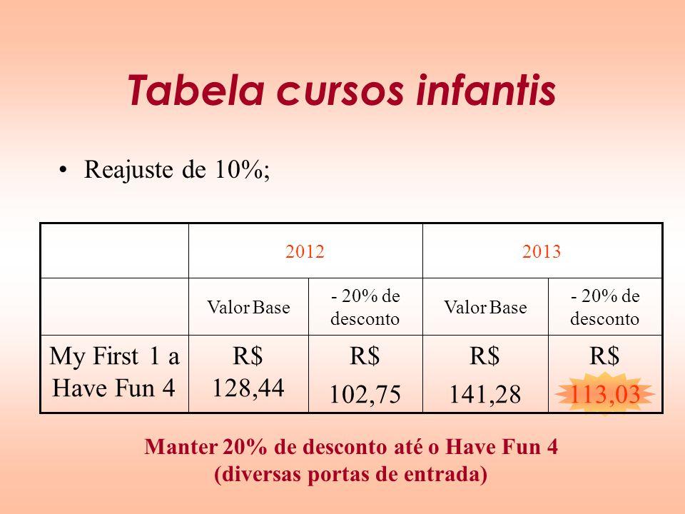 Tabela cursos infantis Reajuste de 10%; R$ 102,75 - 20% de desconto 20132012 - 20% de desconto Valor Base R$ 113,03 R$ 141,28 R$ 128,44 My First 1 a H