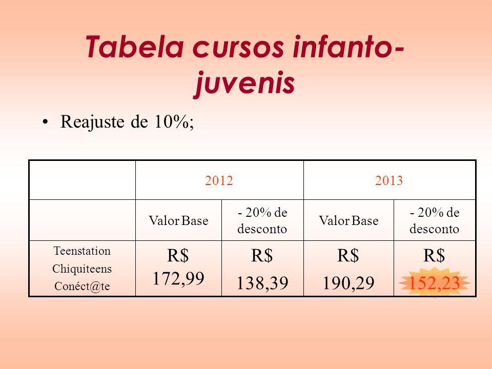 Tabela cursos infanto- juvenis Reajuste de 10%; R$ 138,39 - 20% de desconto 20132012 - 20% de desconto Valor Base R$ 152,23 R$ 190,29 R$ 172,99 Teenst