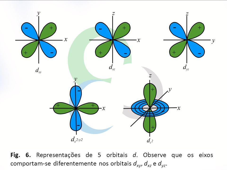 10 Fig. 6. Representações de 5 orbitais d. Observe que os eixos comportam-se diferentemente nos orbitais d xy, d xz e d yz.