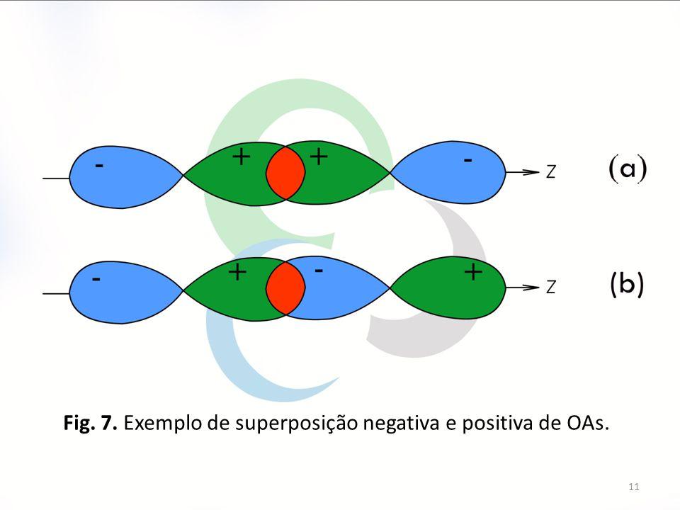 11 Fig. 7. Exemplo de superposição negativa e positiva de OAs.