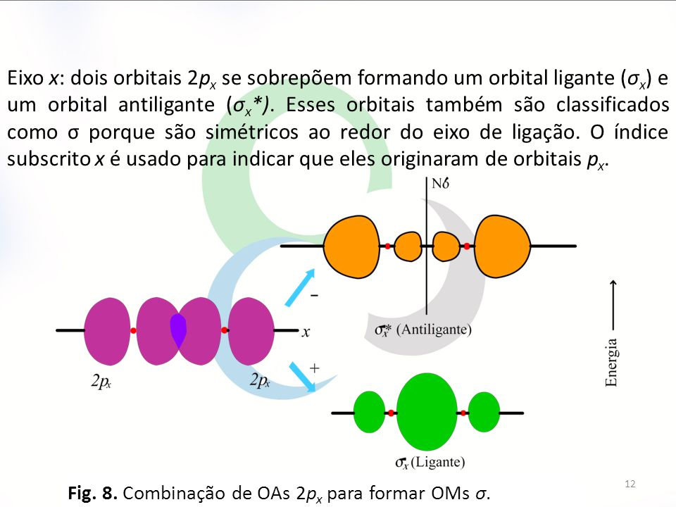 Fig. 8. Combinação de OAs 2p x para formar OMs σ. 12 Eixo x: dois orbitais 2p x se sobrepõem formando um orbital ligante (σ x ) e um orbital antiligan