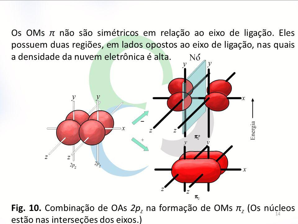 14 Fig. 10. Combinação de OAs 2p z na formação de OMs π z (Os núcleos estão nas interseções dos eixos.) Os OMs π não são simétricos em relação ao eixo
