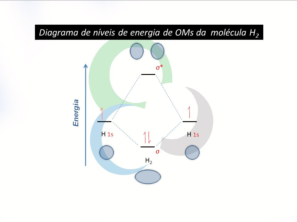 Energia  ** H 1s H2H2 Diagrama de níveis de energia de OMs da molécula H 2 Fig. 14. Diagrama de níveis de energia de OMs da molécula de H 2.