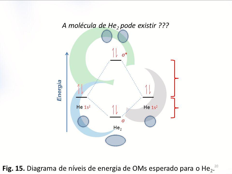 Energia  ** He 1s 2 He 2 A molécula de He 2 pode existir ??? Fig. 15. Diagrama de níveis de energia de OMs esperado para o He 2. 20