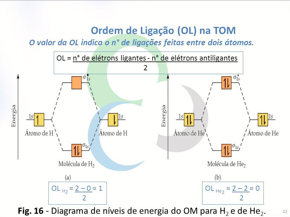 22 Fig. 16 - Diagrama de níveis de energia do OM para H 2 e de He 2. OL He 2 = 2 – 2 = 0 2 Ordem de Ligação (OL) na TOM O valor da OL indica o n° de l