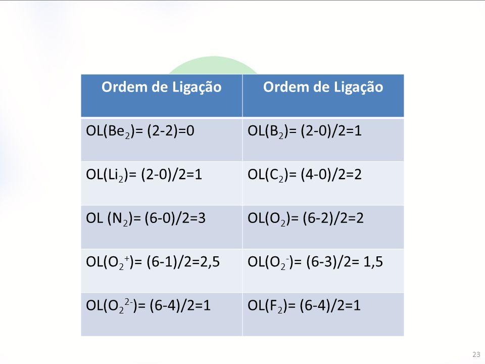 23 Ordem de Ligação OL(Be 2 )= (2-2)=0OL(B 2 )= (2-0)/2=1 OL(Li 2 )= (2-0)/2=1OL(C 2 )= (4-0)/2=2 OL (N 2 )= (6-0)/2=3OL(O 2 )= (6-2)/2=2 OL(O 2 + )=