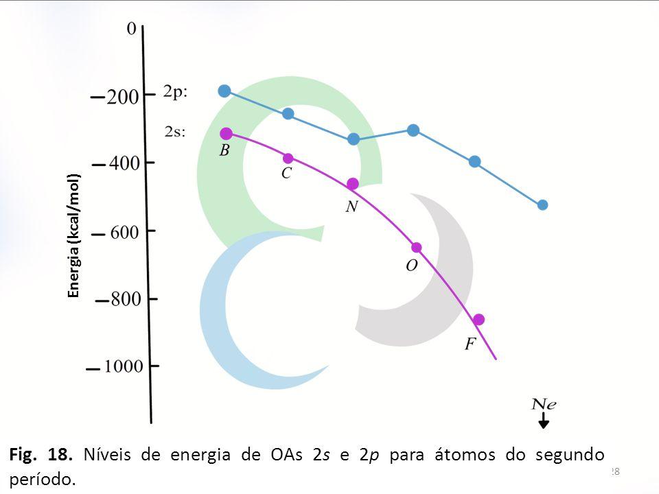 28 Fig. 18. Níveis de energia de OAs 2s e 2p para átomos do segundo período. Energia (kcal/mol)