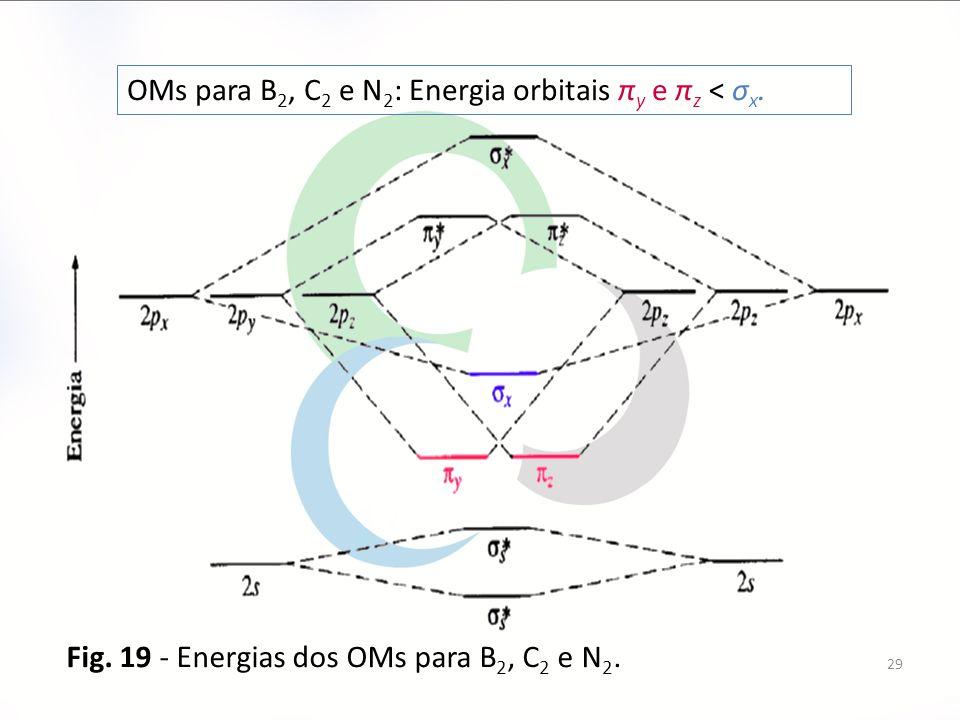 29 Fig. 19 - Energias dos OMs para B 2, C 2 e N 2. OMs para B 2, C 2 e N 2 : Energia orbitais π y e π z < σ x.