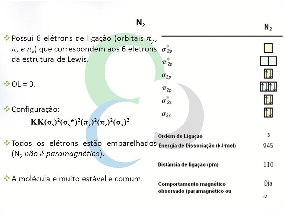  Possui 6 elétrons de ligação (orbitais π y, π z e π x ) que correspondem aos 6 elétrons da estrutura de Lewis.  OL = 3.  Configuração: KK(σ s ) 2