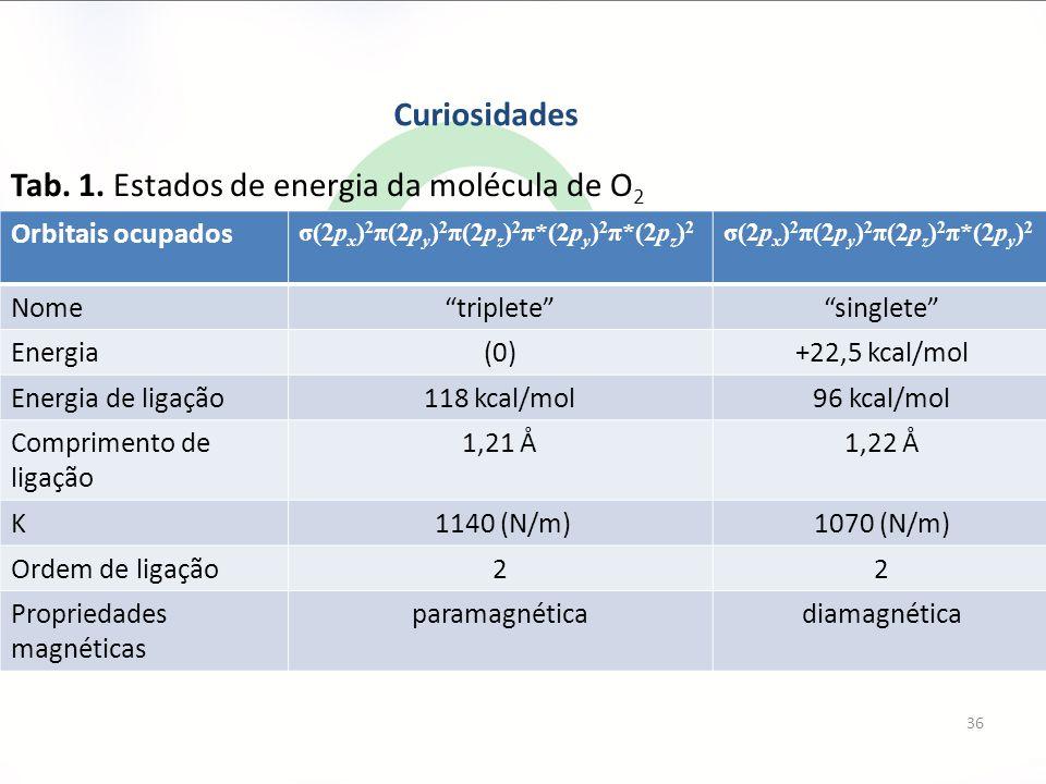 36 Curiosidades Orbitais ocupados σ(2p x ) 2 π(2p y ) 2 π(2p z ) 2 π*(2p y ) 2 π*(2p z ) 2 σ(2p x ) 2 π(2p y ) 2 π(2p z ) 2 π*(2p y ) 2 Nome triplete singlete Energia(0)+22,5 kcal/mol Energia de ligação118 kcal/mol96 kcal/mol Comprimento de ligação 1,21 Å1,22 Å K 1140 (N/m)1070 (N/m) Ordem de ligação22 Propriedades magnéticas paramagnéticadiamagnética Tab.