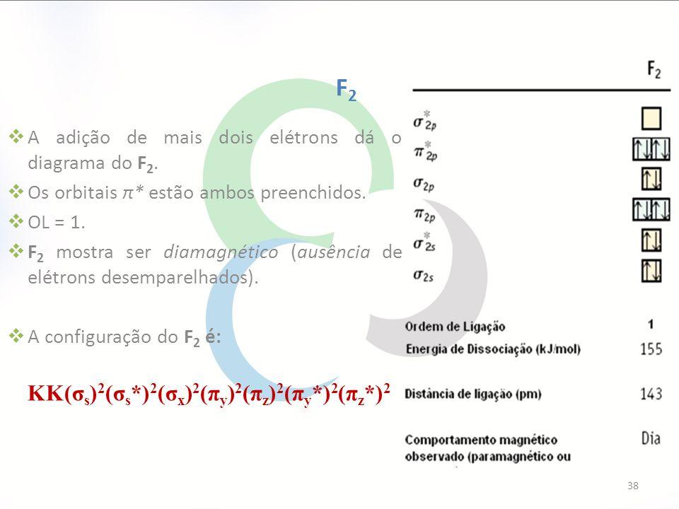 A adição de mais dois elétrons dá o diagrama do F 2.  Os orbitais π* estão ambos preenchidos.  OL = 1.  F 2 mostra ser diamagnético (ausência de