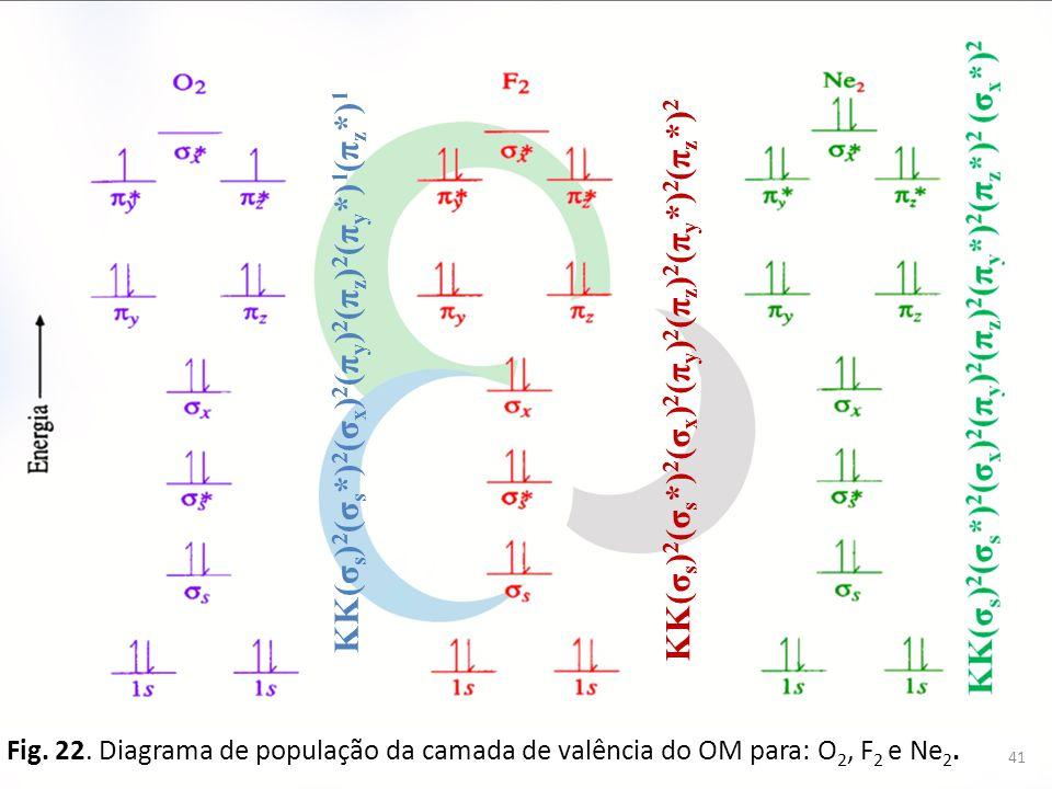41 Fig. 22. Diagrama de população da camada de valência do OM para: O 2, F 2 e Ne 2. KK(σ s ) 2 (σ s *) 2 (σ x ) 2 (π y ) 2 (π z ) 2 (π y *) 1 (π z *)