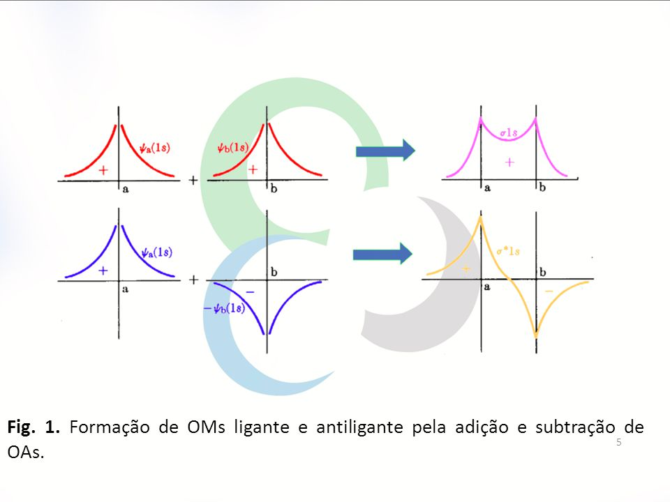 Fig. 1. Formação de OMs ligante e antiligante pela adição e subtração de OAs. 5