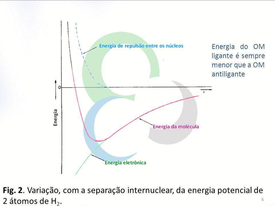 6 Fig. 2. Variação, com a separação internuclear, da energia potencial de 2 átomos de H 2. Energia do OM ligante é sempre menor que a OM antiligante