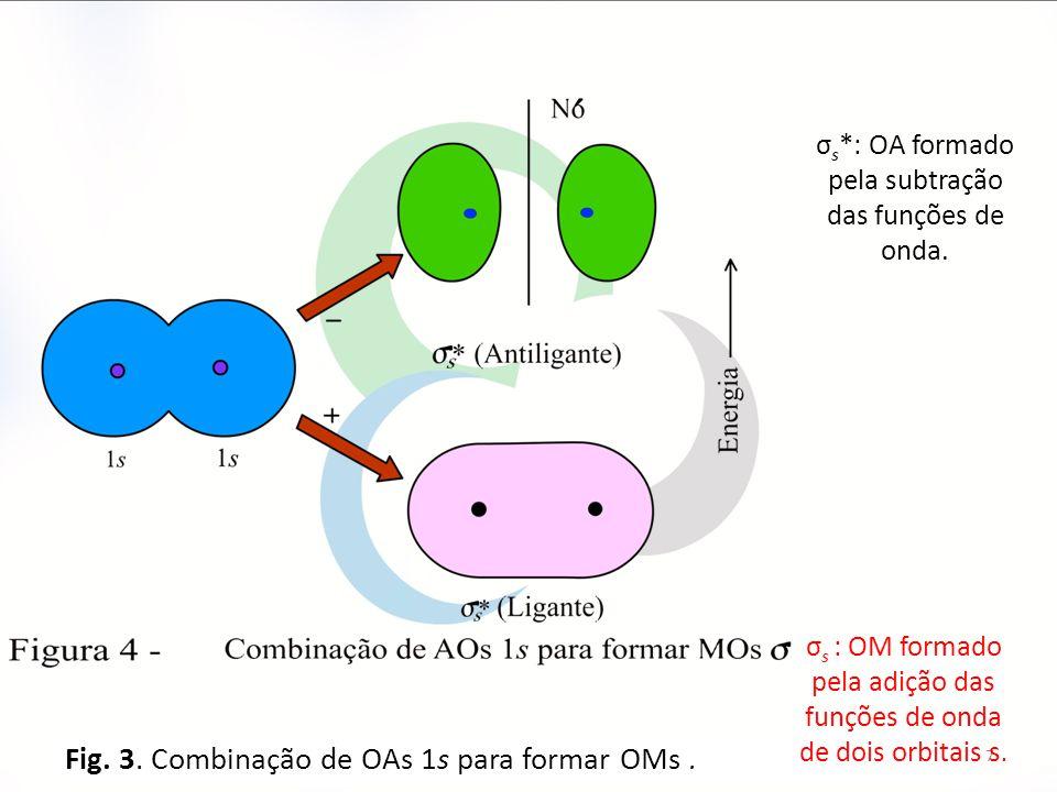 7 Fig. 3. Combinação de OAs 1s para formar OMs. σ s : OM formado pela adição das funções de onda de dois orbitais s. σ s *: OA formado pela subtração