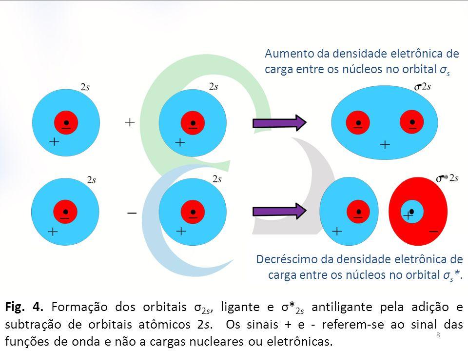 Fig. 4. Formação dos orbitais σ 2s, ligante e σ* 2s antiligante pela adição e subtração de orbitais atômicos 2s. Os sinais + e - referem-se ao sinal d