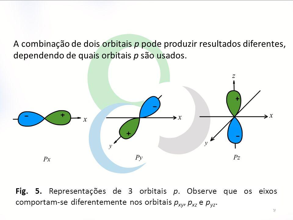 9 A combinação de dois orbitais p pode produzir resultados diferentes, dependendo de quais orbitais p são usados. Fig. 5. Representações de 3 orbitais