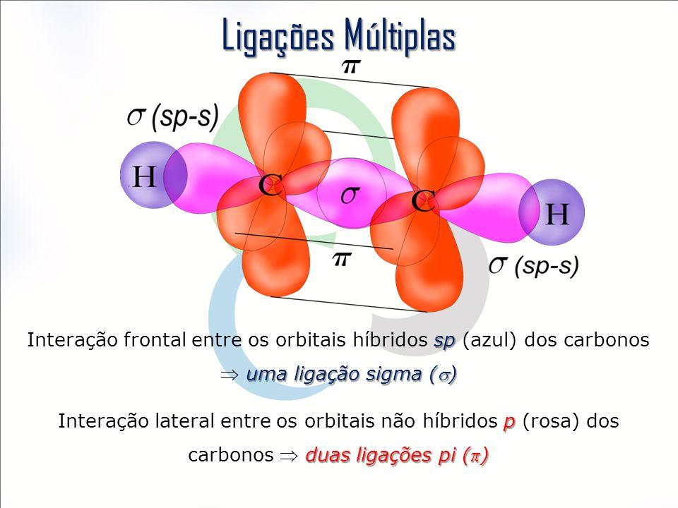 Ligações Múltiplas sp uma ligação sigma () Interação frontal entre os orbitais híbridos sp (azul) dos carbonos  uma ligação sigma () p duas ligações pi ( π ) Interação lateral entre os orbitais não híbridos p (rosa) dos carbonos  duas ligações pi ( π )