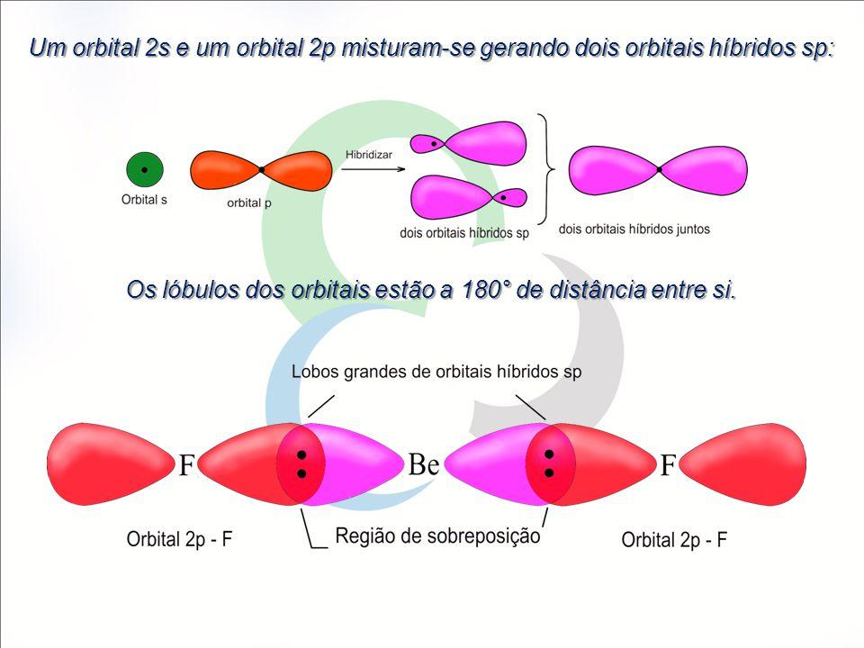 Um orbital 2s e um orbital 2p misturam-se gerando dois orbitais híbridos sp: Os lóbulos dos orbitais estão a 180° de distância entre si.