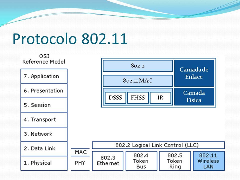 Quadro da Camada Física (FHSS) PLPC Preamble PLPC- physical layer convergence procedure Sync –Sincronização, 80 bits usado para identificar a antena correta e sincronização de tempo SFD (Start Frame Delimiter) – 16 bit para sicronização PLPC Header PLW (PLCP_PDU Length Word) – 12 bits de Comprimento do payload, incluindo os 32 bit CRC.