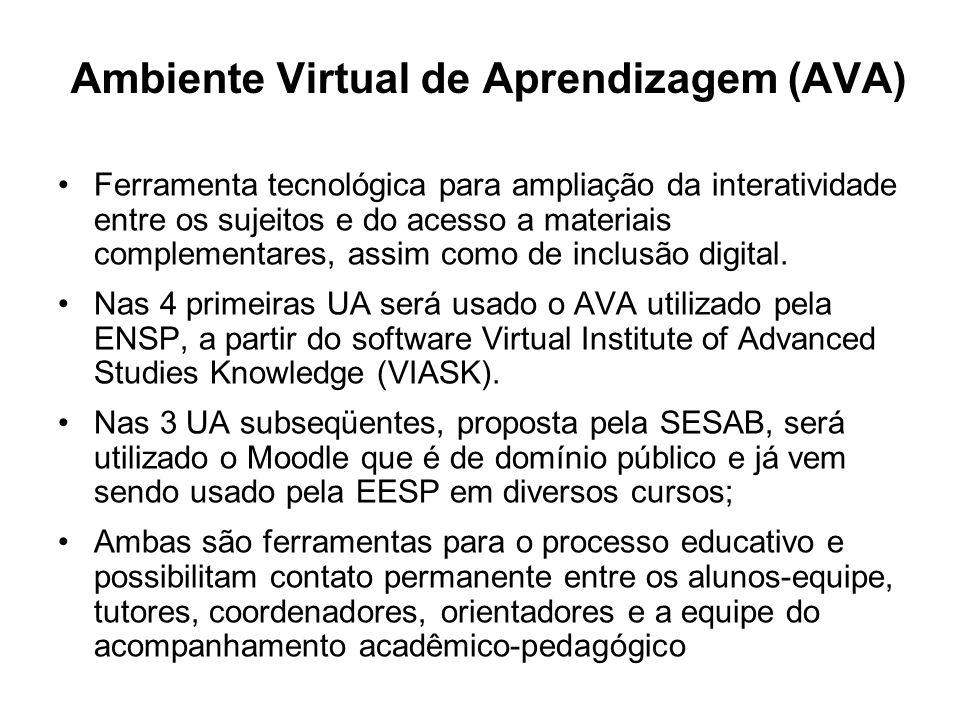 Ambiente Virtual de Aprendizagem (AVA) Ferramenta tecnológica para ampliação da interatividade entre os sujeitos e do acesso a materiais complementares, assim como de inclusão digital.