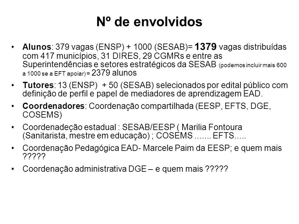 Nº de envolvidos Alunos: 379 vagas (ENSP) + 1000 (SESAB)= 1379 vagas distribuídas com 417 municípios, 31 DIRES, 29 CGMRs e entre as Superintendências e setores estratégicos da SESAB (podemos incluir mais 600 a 1000 se a EFT apoiar) = 2379 alunos Tutores: 13 (ENSP) + 50 (SESAB) selecionados por edital público com definição de perfil e papel de mediadores de aprendizagem EAD.