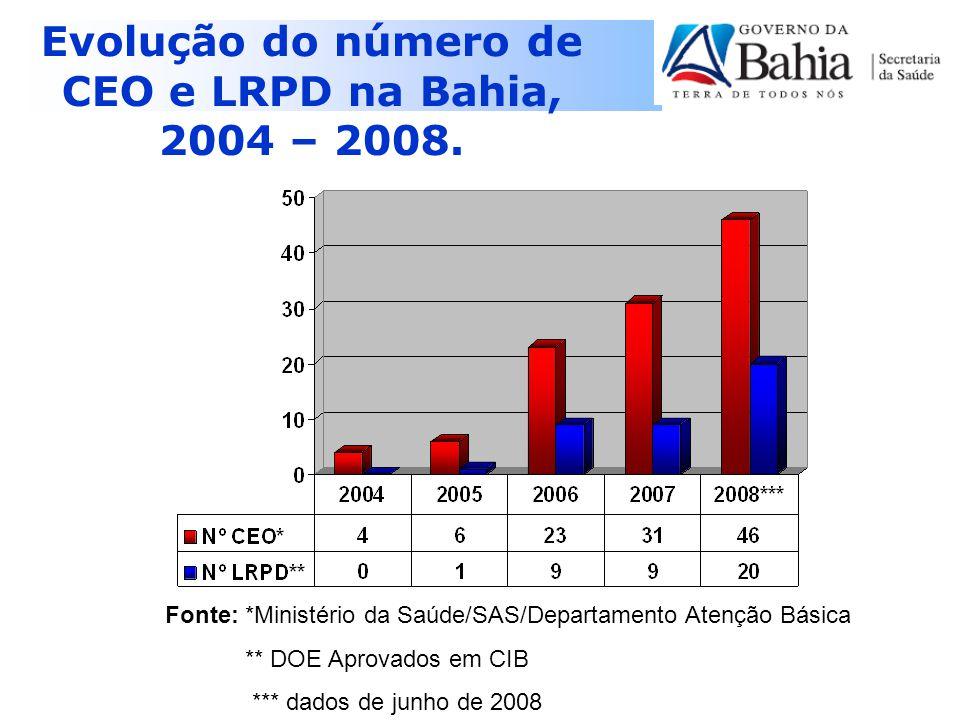 Situação Atual dos CEO na Bahia, 2008.