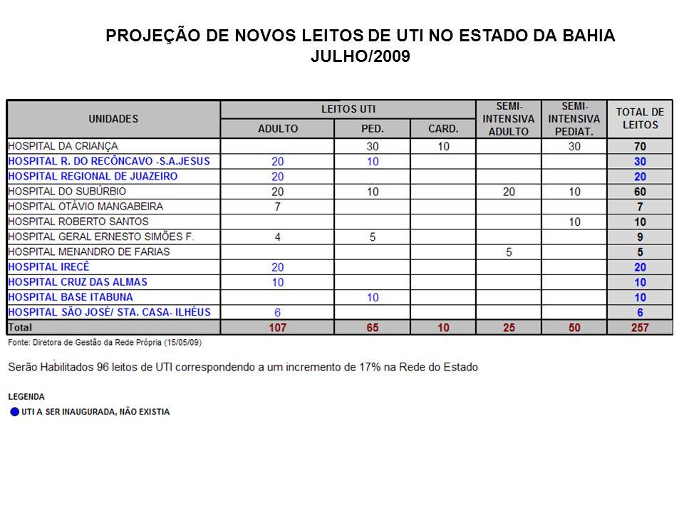 PROJEÇÃO DE NOVOS LEITOS DE UTI NO ESTADO DA BAHIA JULHO/2009