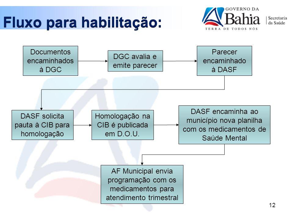Fluxo para habilitação: 12 Documentos encaminhados à DGC DGC avalia e emite parecer Parecer encaminhado à DASF DASF solicita pauta à CIB para homologação Homologação na CIB é publicada em D.O.U.
