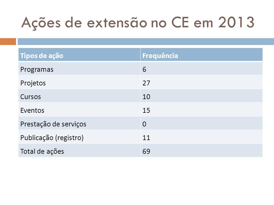 Ações de extensão no CE em 2013 Tipos de açãoFrequência Programas6 Projetos27 Cursos10 Eventos15 Prestação de serviços0 Publicação (registro)11 Total
