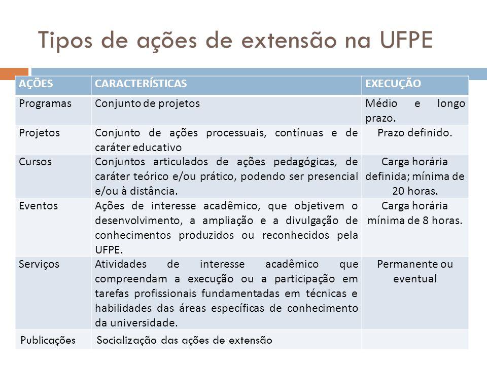 Tipos de ações de extensão na UFPE AÇÕESCARACTERÍSTICASEXECUÇÃO ProgramasConjunto de projetosMédio e longo prazo. ProjetosConjunto de ações processuai