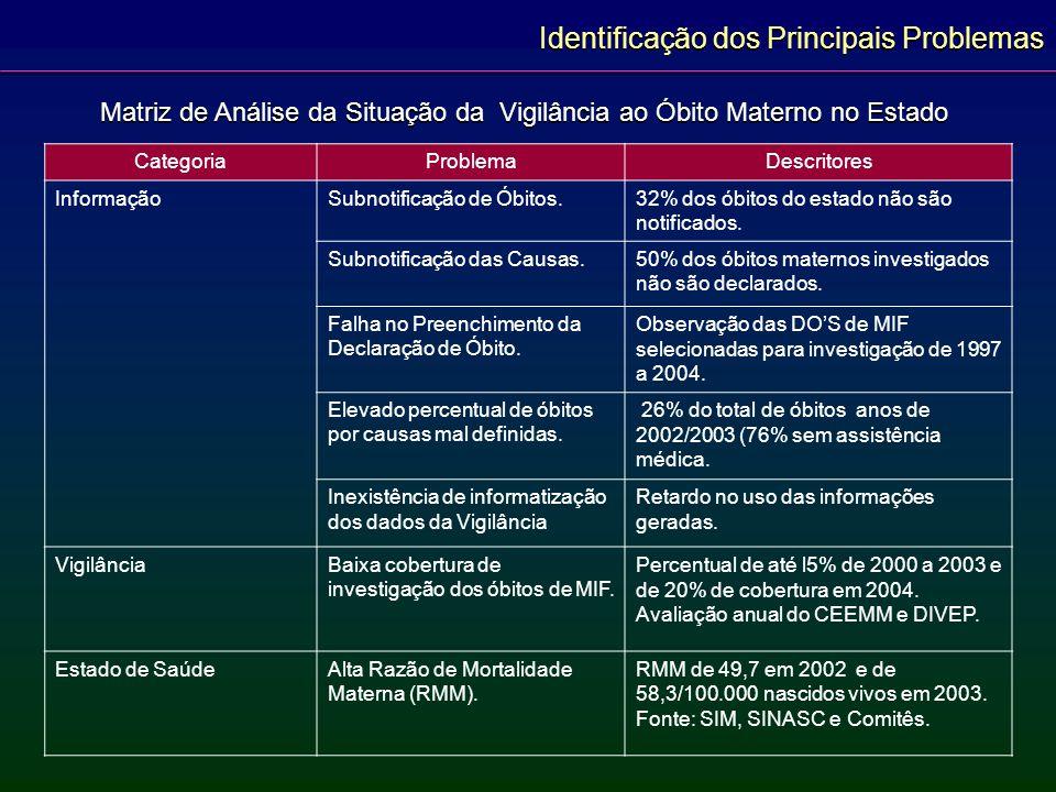 CategoriaProblemaDescritores Serviços e Sistema de Saúde Ausência de Serviço de Verificação de Óbitos (SVO) na quase totalidade do Estado.