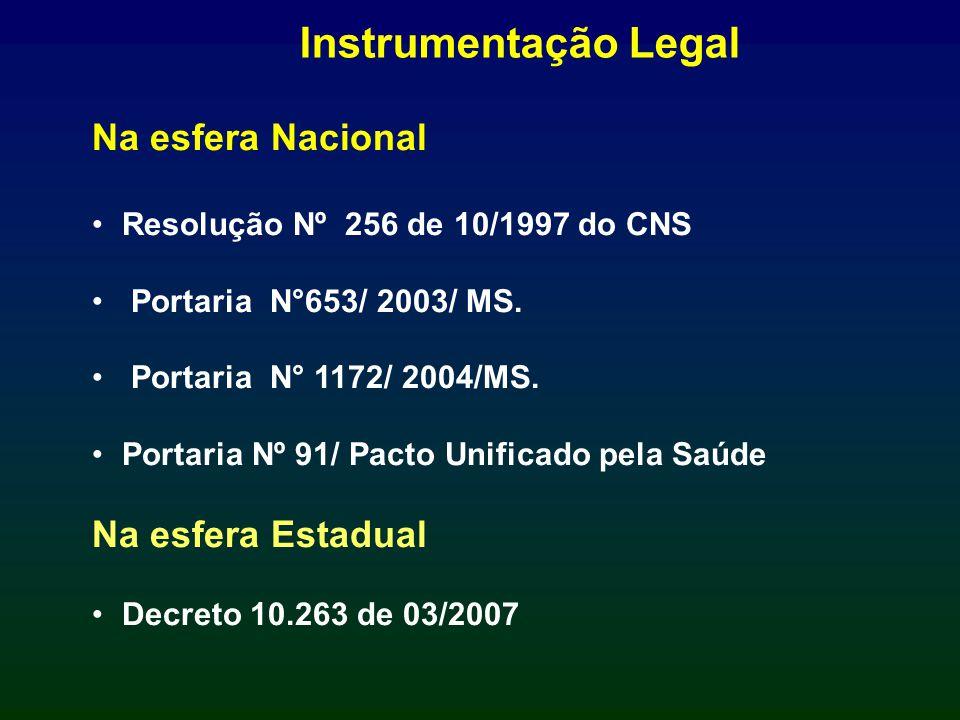 Na esfera Nacional Resolução Nº 256 de 10/1997 do CNS Portaria N°653/ 2003/ MS. Portaria N° 1172/ 2004/MS. Portaria Nº 91/ Pacto Unificado pela Saúde