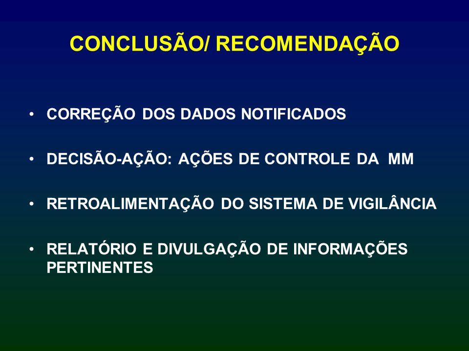 CONCLUSÃO/ RECOMENDAÇÃO CORREÇÃO DOS DADOS NOTIFICADOS DECISÃO-AÇÃO: AÇÕES DE CONTROLE DA MM RETROALIMENTAÇÃO DO SISTEMA DE VIGILÂNCIA RELATÓRIO E DIV