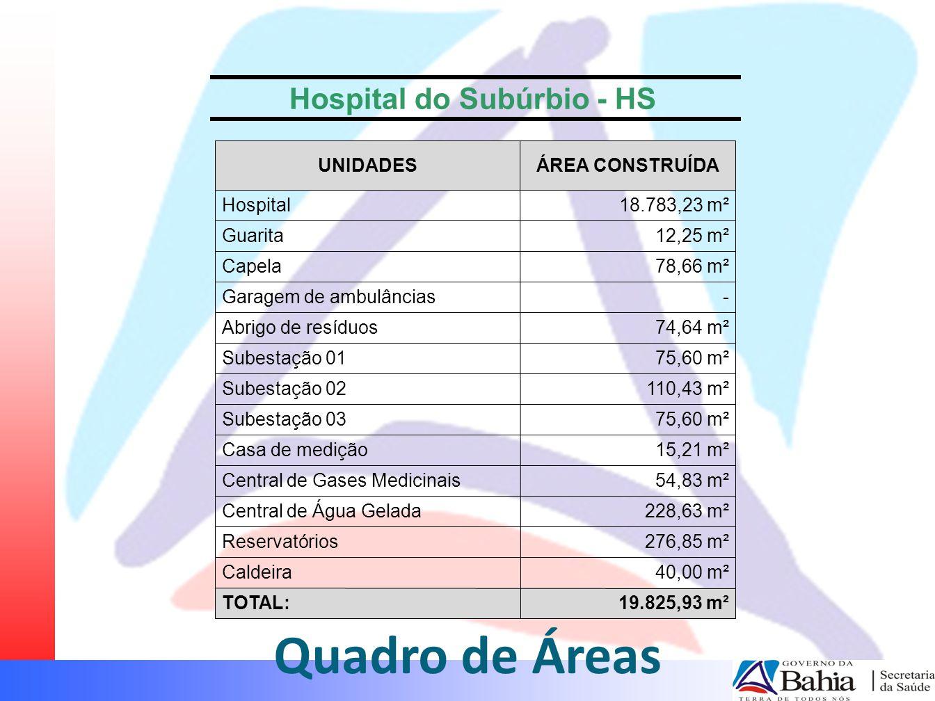 Quadro de Áreas Hospital do Subúrbio - HS 19.825,93 m²TOTAL: 40,00 m²Caldeira 276,85 m²Reservatórios 228,63 m²Central de Água Gelada 54,83 m²Central d