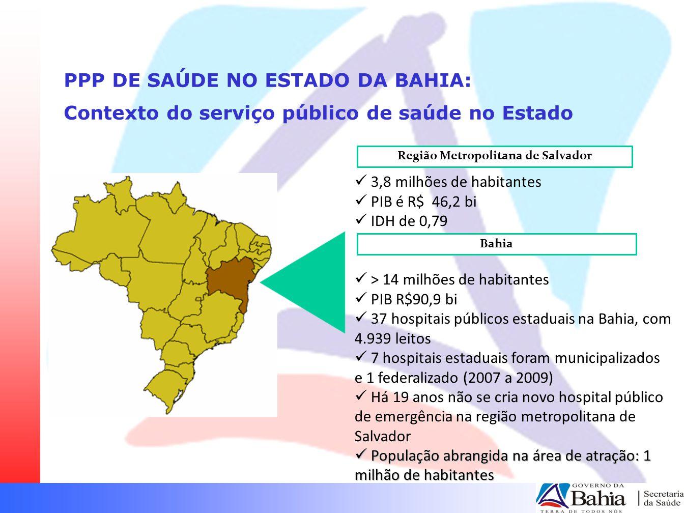 PPP DE SAÚDE NO ESTADO DA BAHIA: Contexto do serviço público de saúde no Estado 3,8 milhões de habitantes PIB é R$ 46,2 bi IDH de 0,79 > 14 milhões de