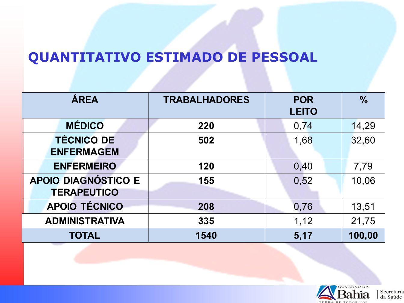 QUANTITATIVO ESTIMADO DE PESSOAL ÁREATRABALHADORESPOR LEITO % MÉDICO2200,7414,29 TÉCNICO DE ENFERMAGEM 5021,6832,60 ENFERMEIRO1200,407,79 APOIO DIAGNÓ