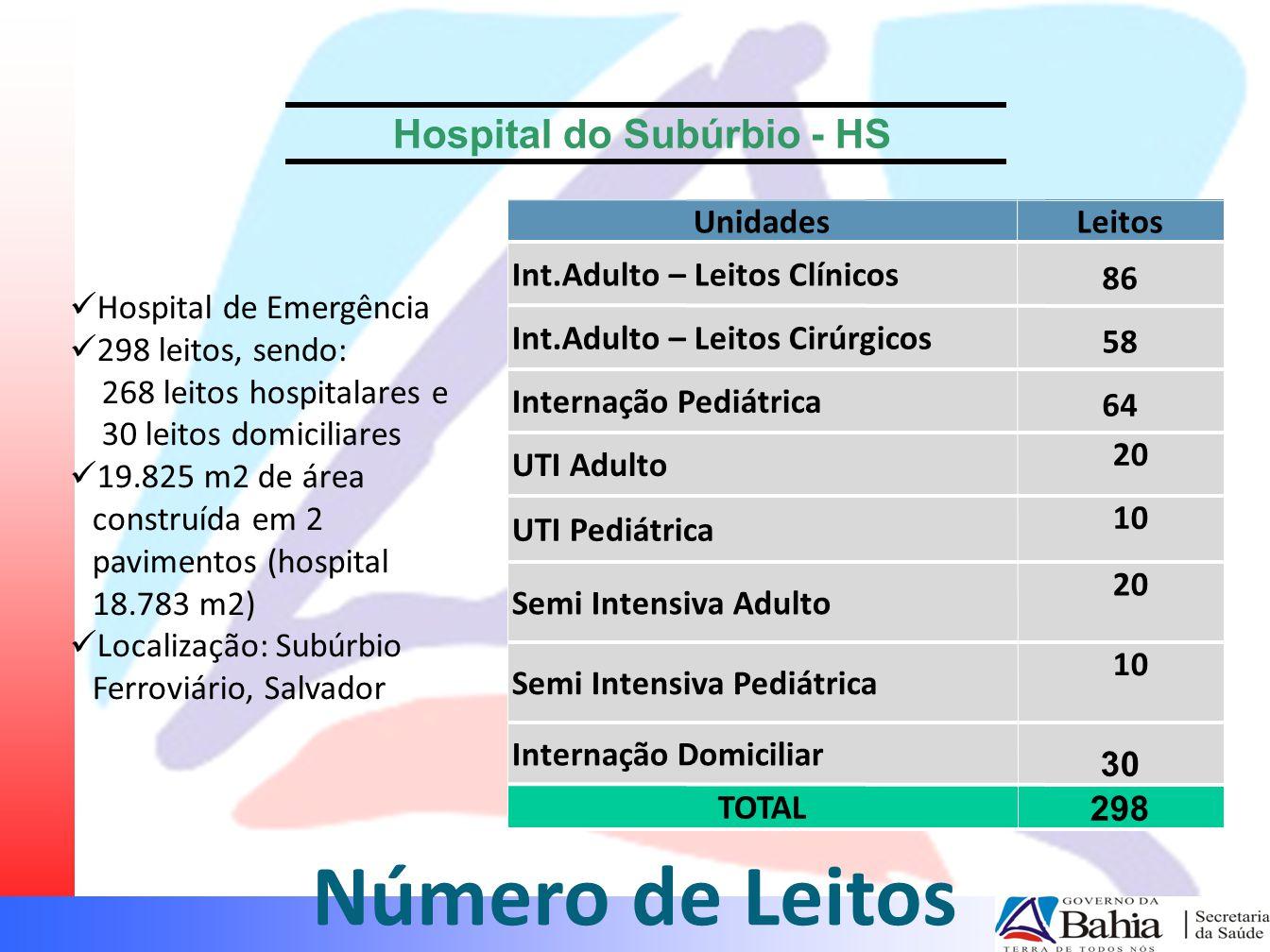 Número de Leitos UnidadesLeitos Int.Adulto – Leitos Clínicos 86 Int.Adulto – Leitos Cirúrgicos 58 Internação Pediátrica 64 UTI Adulto 20 UTI Pediátric