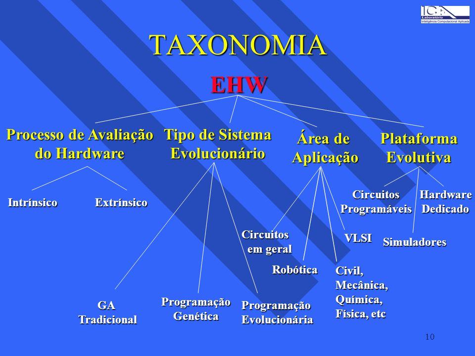 10 TAXONOMIA EHW Processo de Avaliação do Hardware Tipo de Sistema Evolucionário Área de AplicaçãoPlataformaEvolutiva IntrínsicoExtrínsico GATradicion