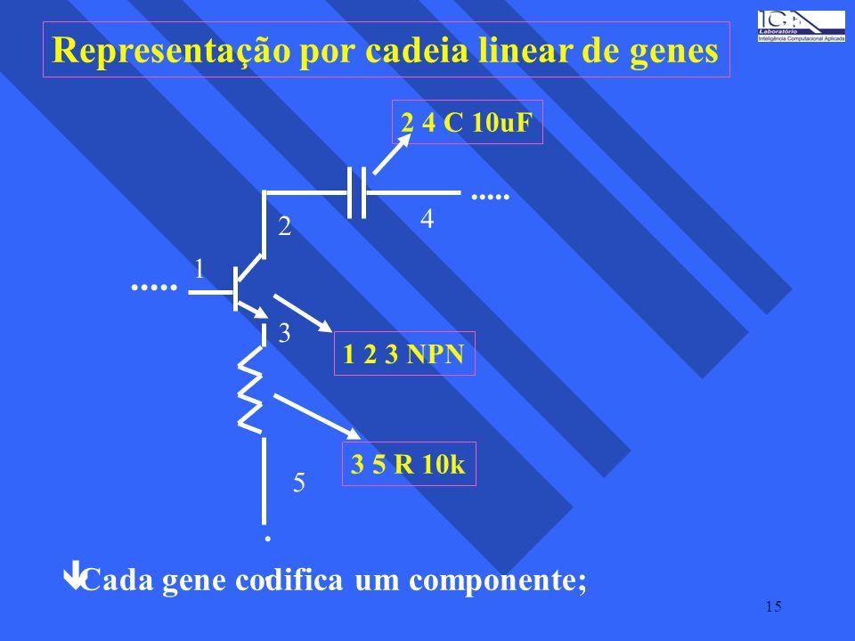 15 Representação por cadeia linear de genes..... 1 2 3 4 5 1 2 3 NPN 2 4 C 10uF 3 5 R 10k......... êCada gene codifica um componente;