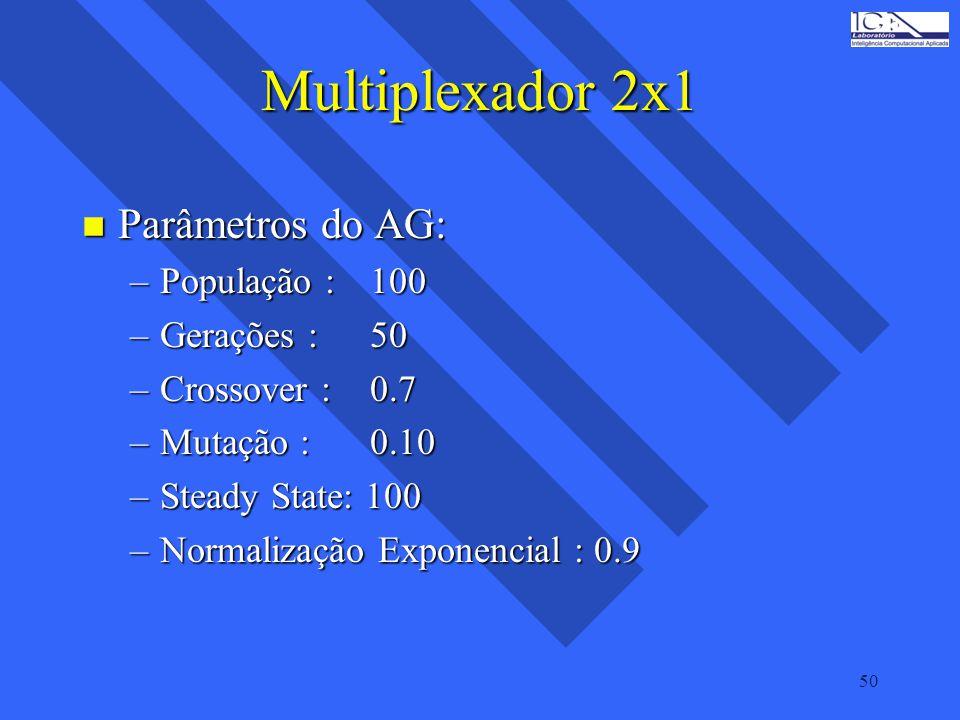 50 Multiplexador 2x1 n Parâmetros do AG: –População : 100 –Gerações : 50 –Crossover : 0.7 –Mutação : 0.10 –Steady State: 100 –Normalização Exponencial
