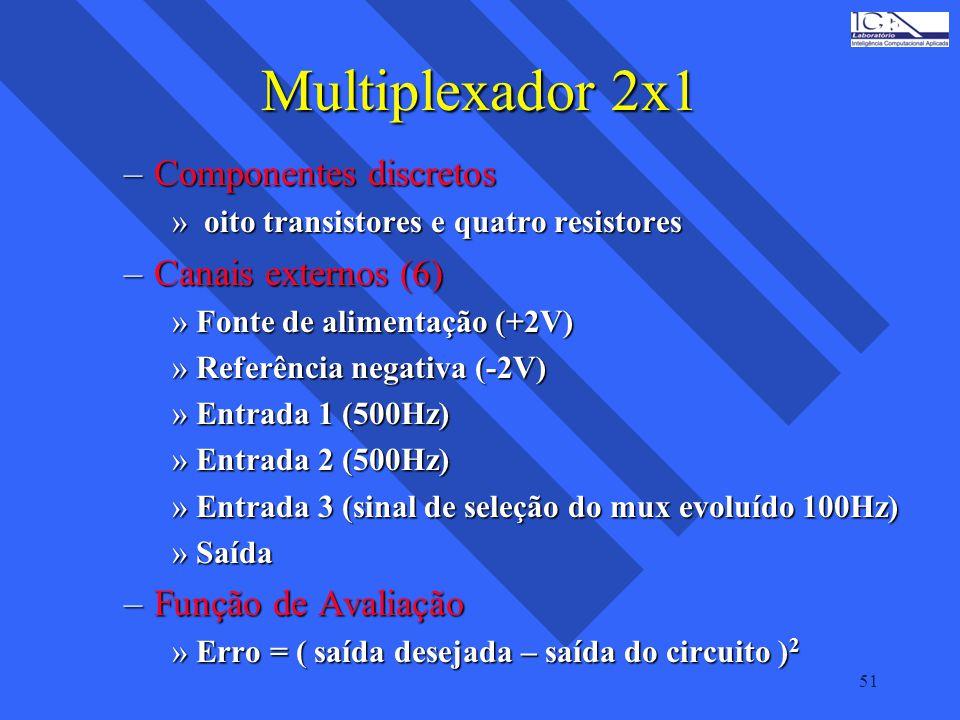 51 Multiplexador 2x1 –Componentes discretos » oito transistores e quatro resistores –Canais externos (6) »Fonte de alimentação (+2V) »Referência negat