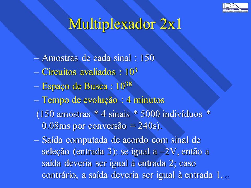 52 Multiplexador 2x1 –Amostras de cada sinal : 150 –Circuitos avaliados : 10 3 –Espaço de Busca : 10 38 –Tempo de evolução : 4 minutos (150 amostras *