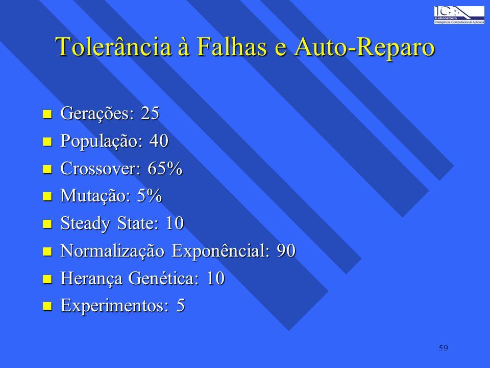 59 Tolerância à Falhas e Auto-Reparo n Gerações: 25 n População: 40 n Crossover: 65% n Mutação: 5% n Steady State: 10 n Normalização Exponêncial: 90 n