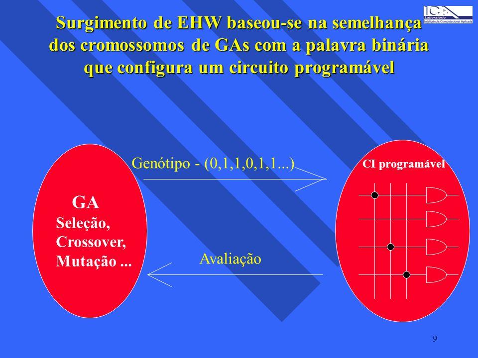 9 Surgimento de EHW baseou-se na semelhança dos cromossomos de GAs com a palavra binária que configura um circuito programável GA Seleção, Crossover,