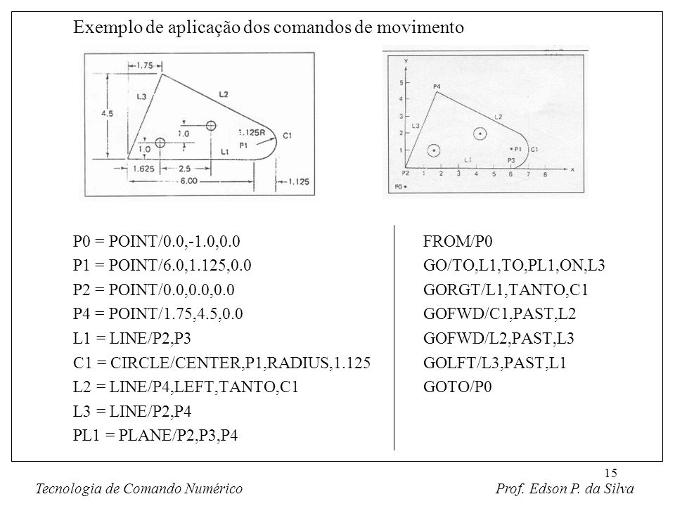 15 Exemplo de aplicação dos comandos de movimento P0 = POINT/0.0,-1.0,0.0FROM/P0 P1 = POINT/6.0,1.125,0.0GO/TO,L1,TO,PL1,ON,L3 P2 = POINT/0.0,0.0,0.0G