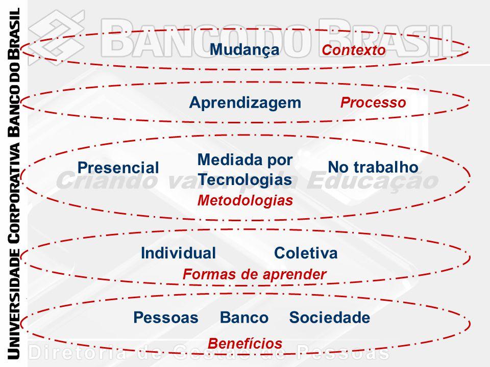 Criando valor pela Educação Mudança Contexto Aprendizagem Processo Mediada por Tecnologias No trabalho Presencial ColetivaIndividual SociedadePessoasB