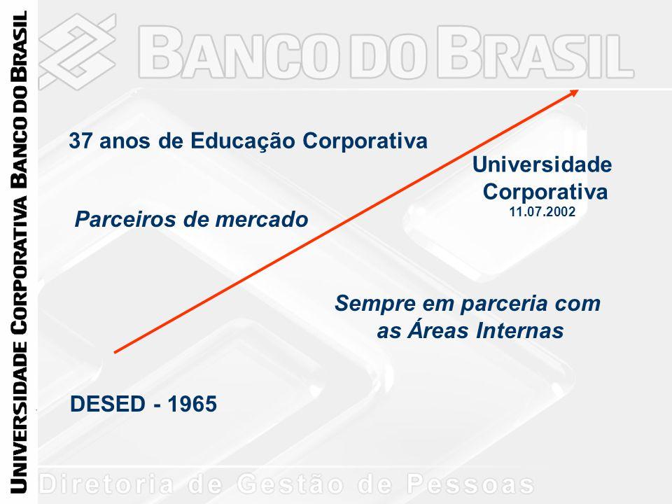 DESED - 1965 Universidade Corporativa 11.07.2002 37 anos de Educação Corporativa Sempre em parceria com as Áreas Internas Parceiros de mercado