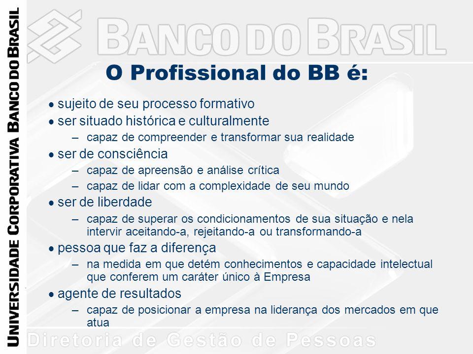 O Profissional do BB é:  sujeito de seu processo formativo  ser situado histórica e culturalmente –capaz de compreender e transformar sua realidad
