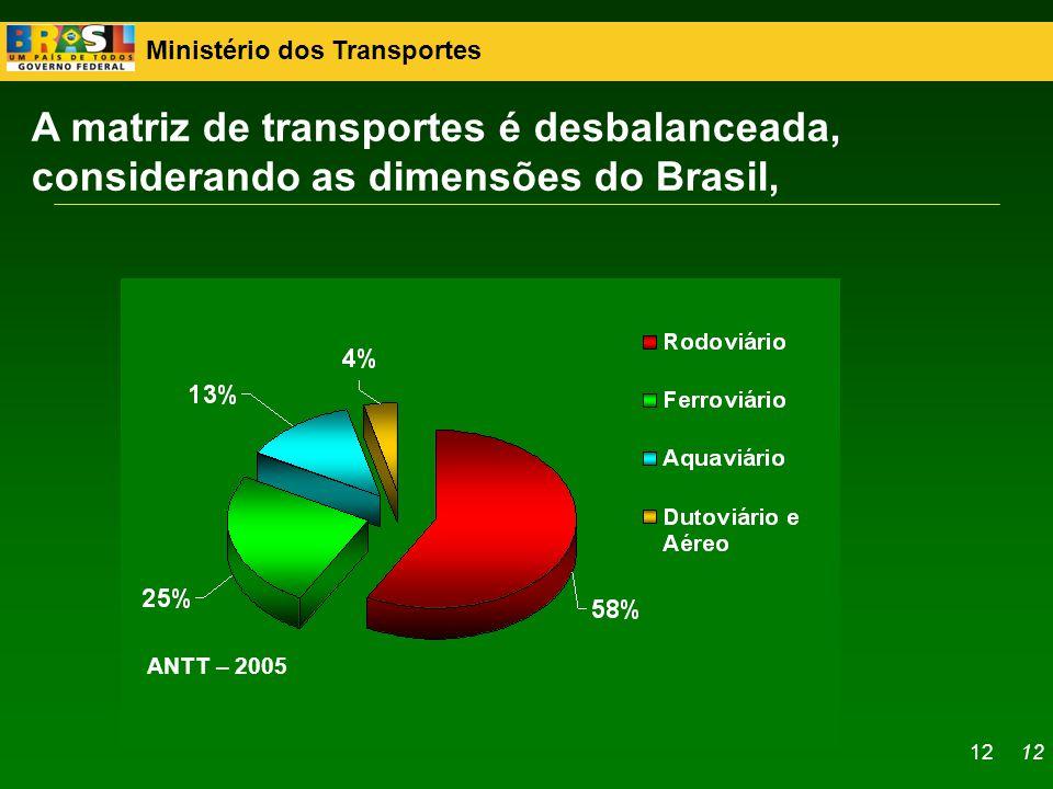 Ministério dos Transportes 12 A matriz de transportes é desbalanceada, considerando as dimensões do Brasil, ANTT – 2005 12